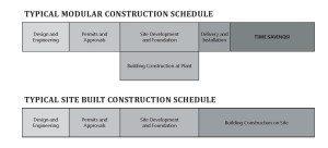 Modular-Construction-Timeline